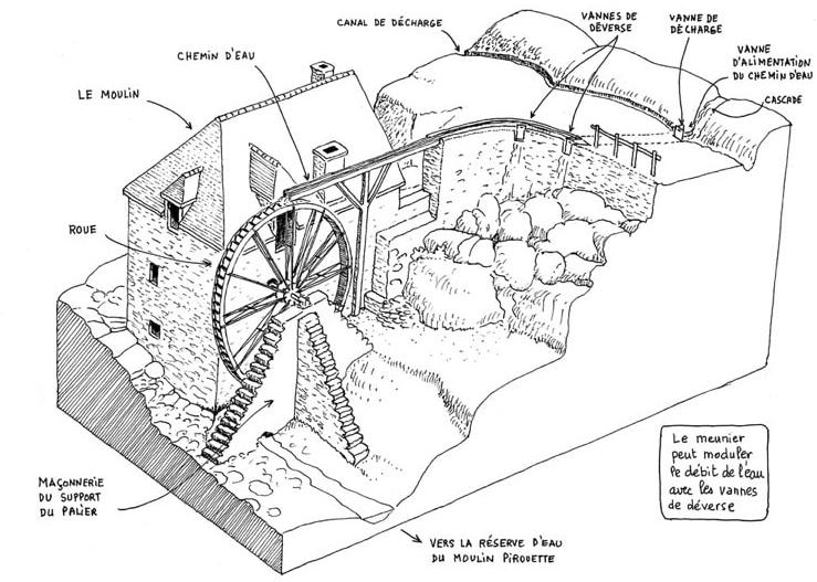 moulin hydraulique visite guide provence vaucluse schéma